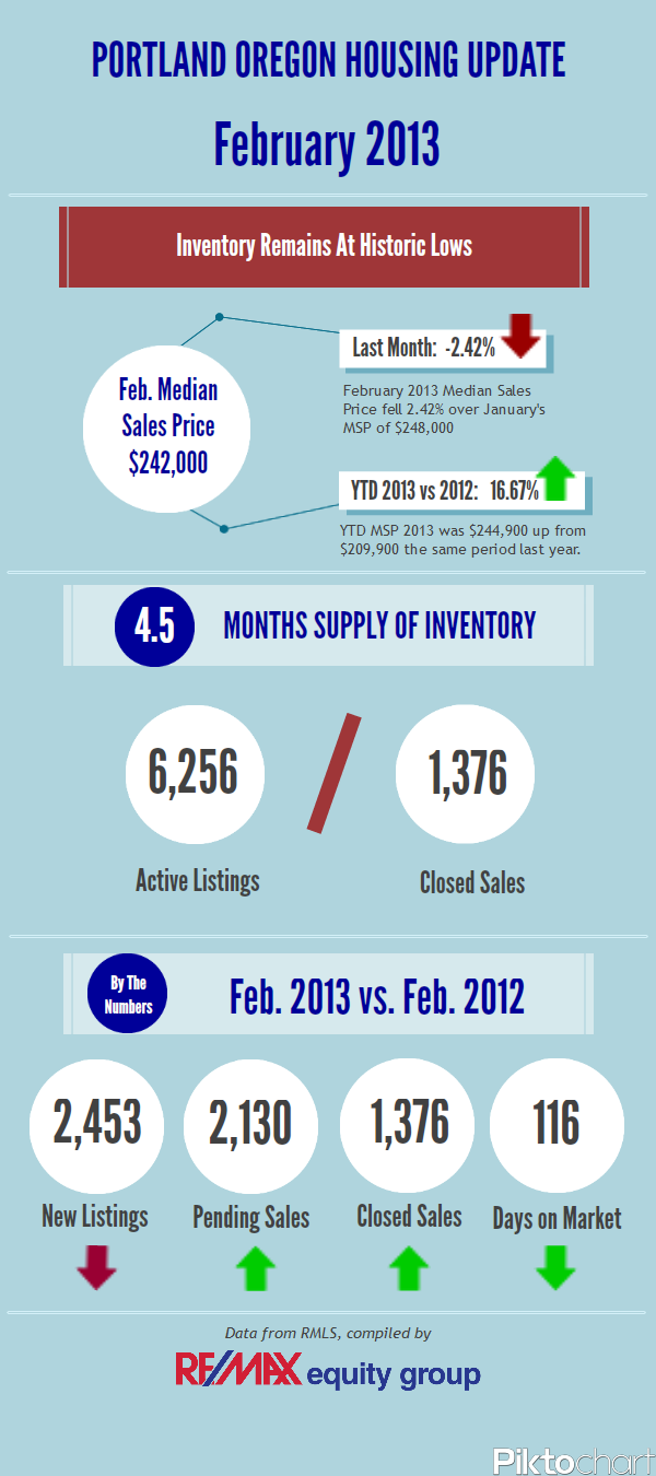 Portland Real Estate RE MAX equity group February 2013 Housing Update.bettyjung.wordpress.com