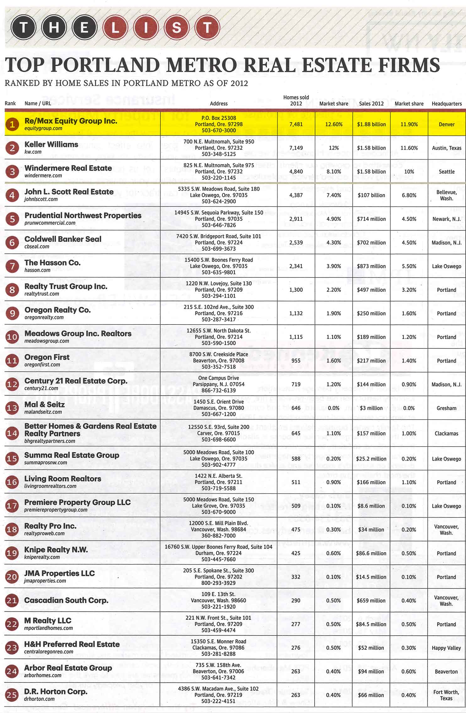 PBJ_Top_RE_Firms_2012 Production